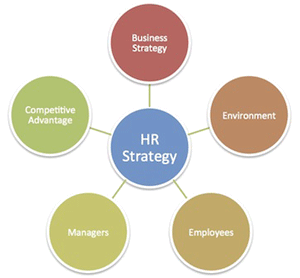hrm types of rewards A rewards system is a planned and structured approach to reward one or more persons who act in a desirable way company marketing departments often facilitate customer rewards systems or programs to motivate people to buy more or to purchase certain things a basic rewards system in an.