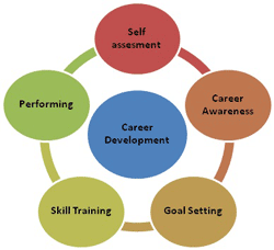 career_dev