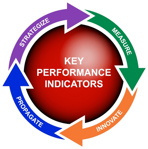 how to look for kpis