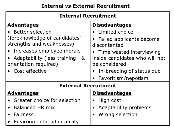 Internal vs. external turnover