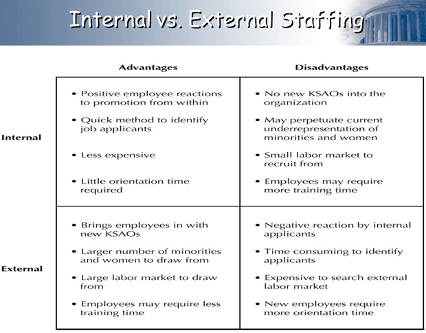internal vs  external staffing