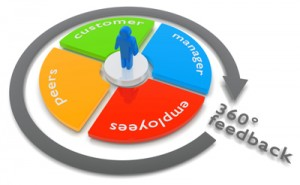 Rendered Concept of a 360 degree feedback.