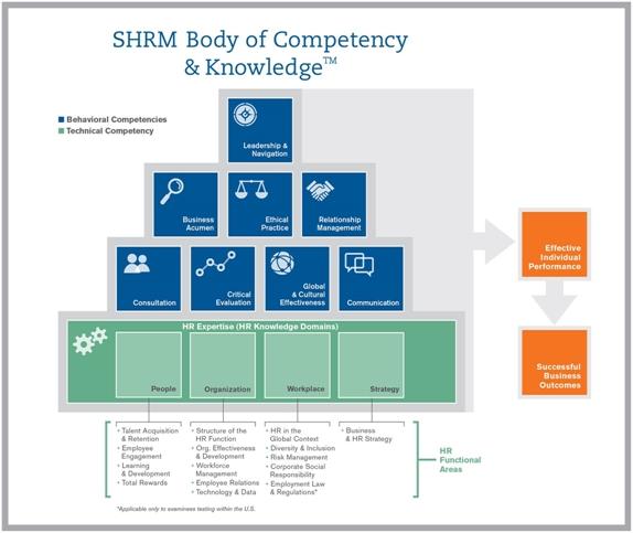 shrm_competencies