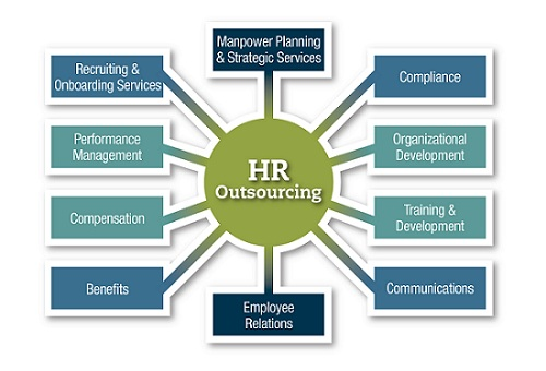 the impact of outsourcing for an organization Economic and social impact of outsourcing and off-shoring work print to the business processes of other organizations impact of outsourcing.